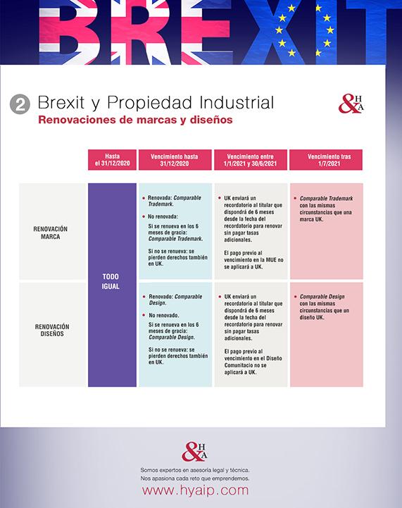 Brexit y Propiedad Industrial