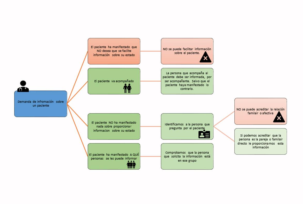 Esquema de guía para pacientes y usuarios de la sanidad